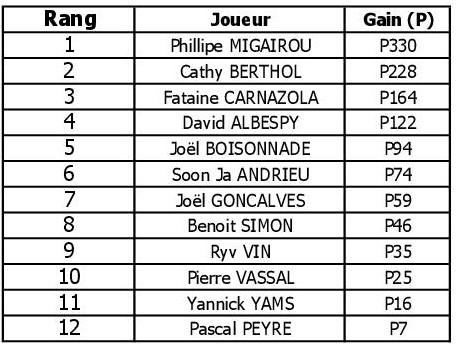 Resultat Tournoi du 11.04.19