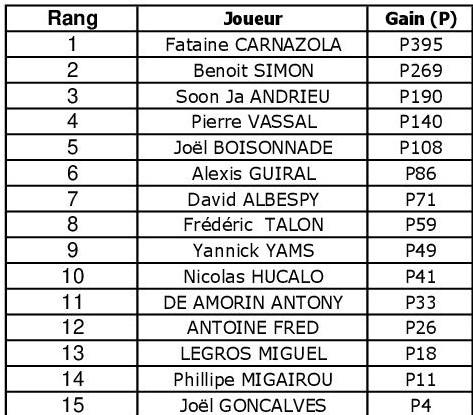 Resultat Tournoi du 18.04.19