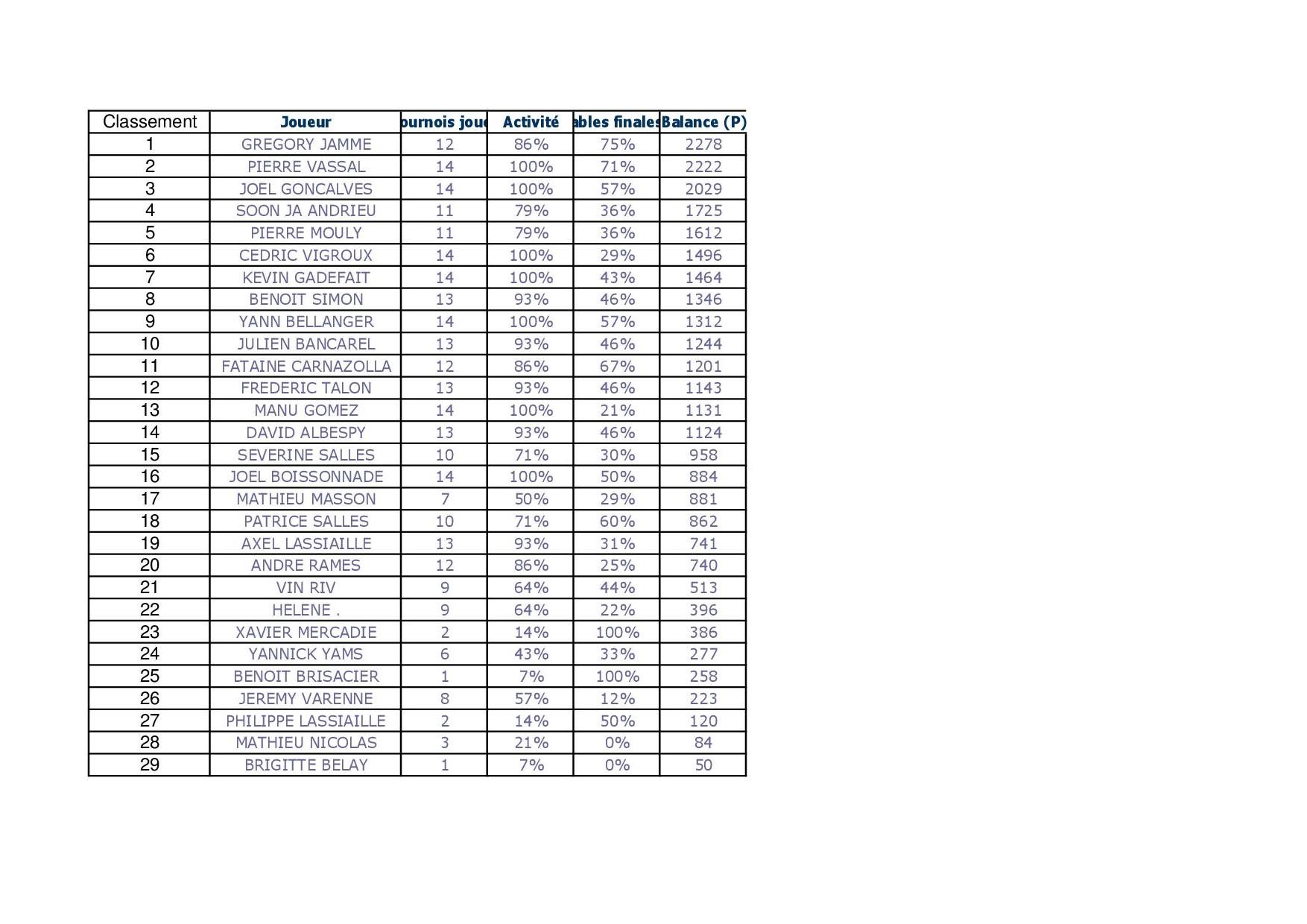 classement final du second trimestre