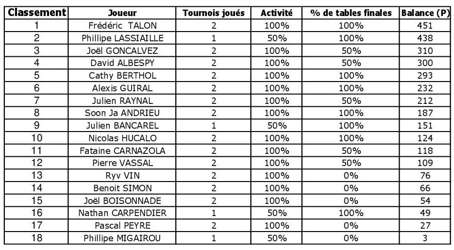 Classement challenge 3